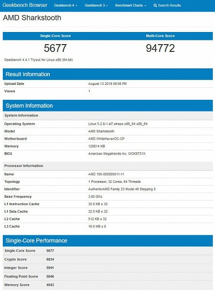 В Geekbench замечен процессор AMD Sharkstooth