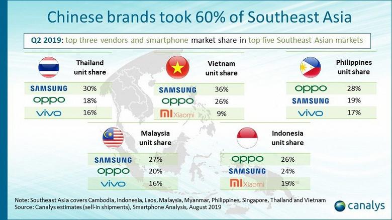 Samsung — лидер, а Huawei нет даже в первой пятёрке. Аналитики Canalys поделились статистикой о рынке Юго-Восточной Азии