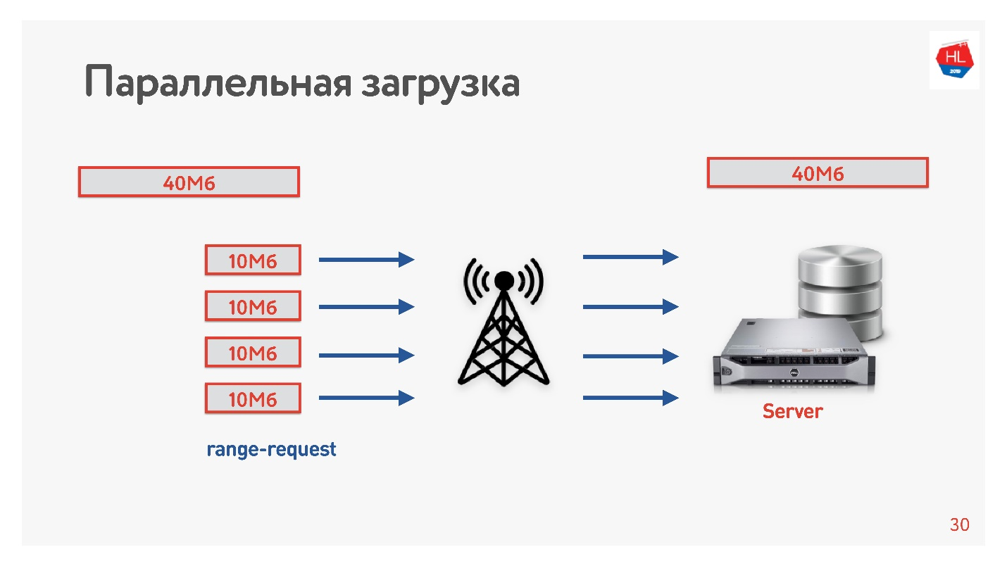 TCP против UDP или будущее сетевых протоколов - 10