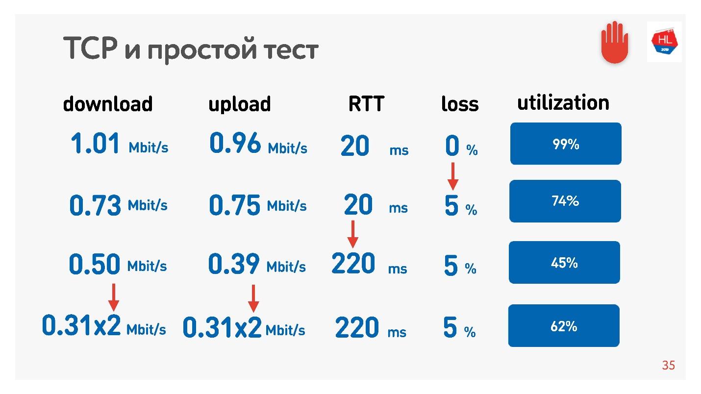 TCP против UDP или будущее сетевых протоколов - 11