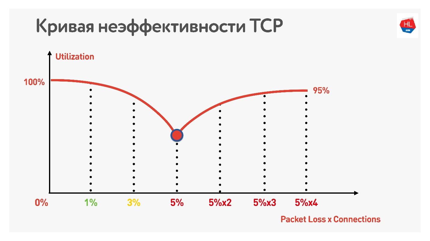 TCP против UDP или будущее сетевых протоколов - 12