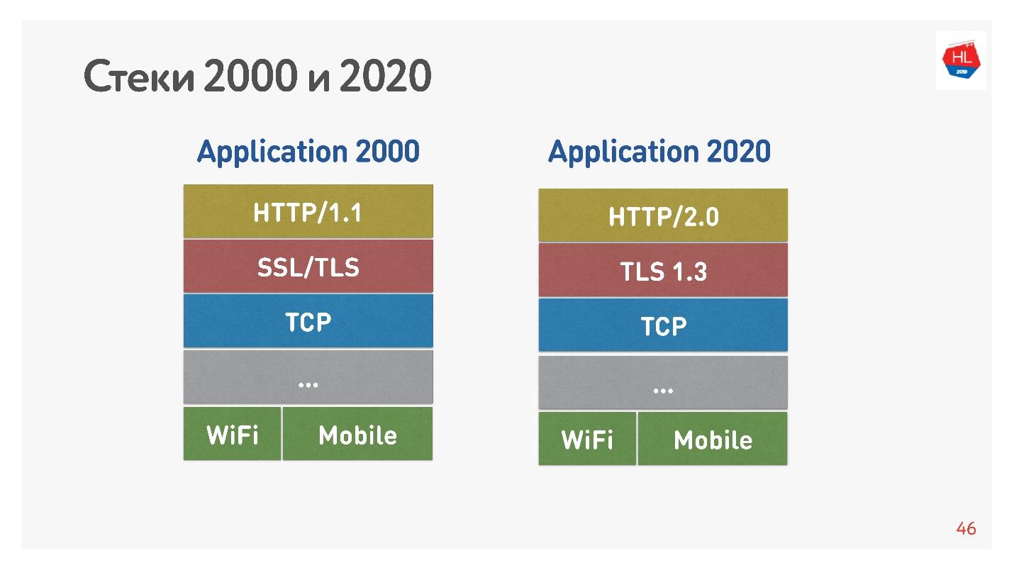 TCP против UDP или будущее сетевых протоколов - 16