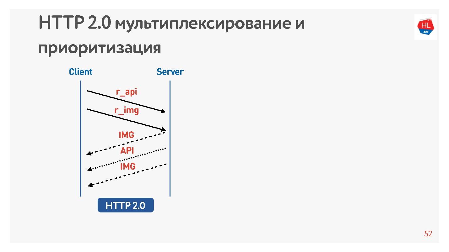 TCP против UDP или будущее сетевых протоколов - 20