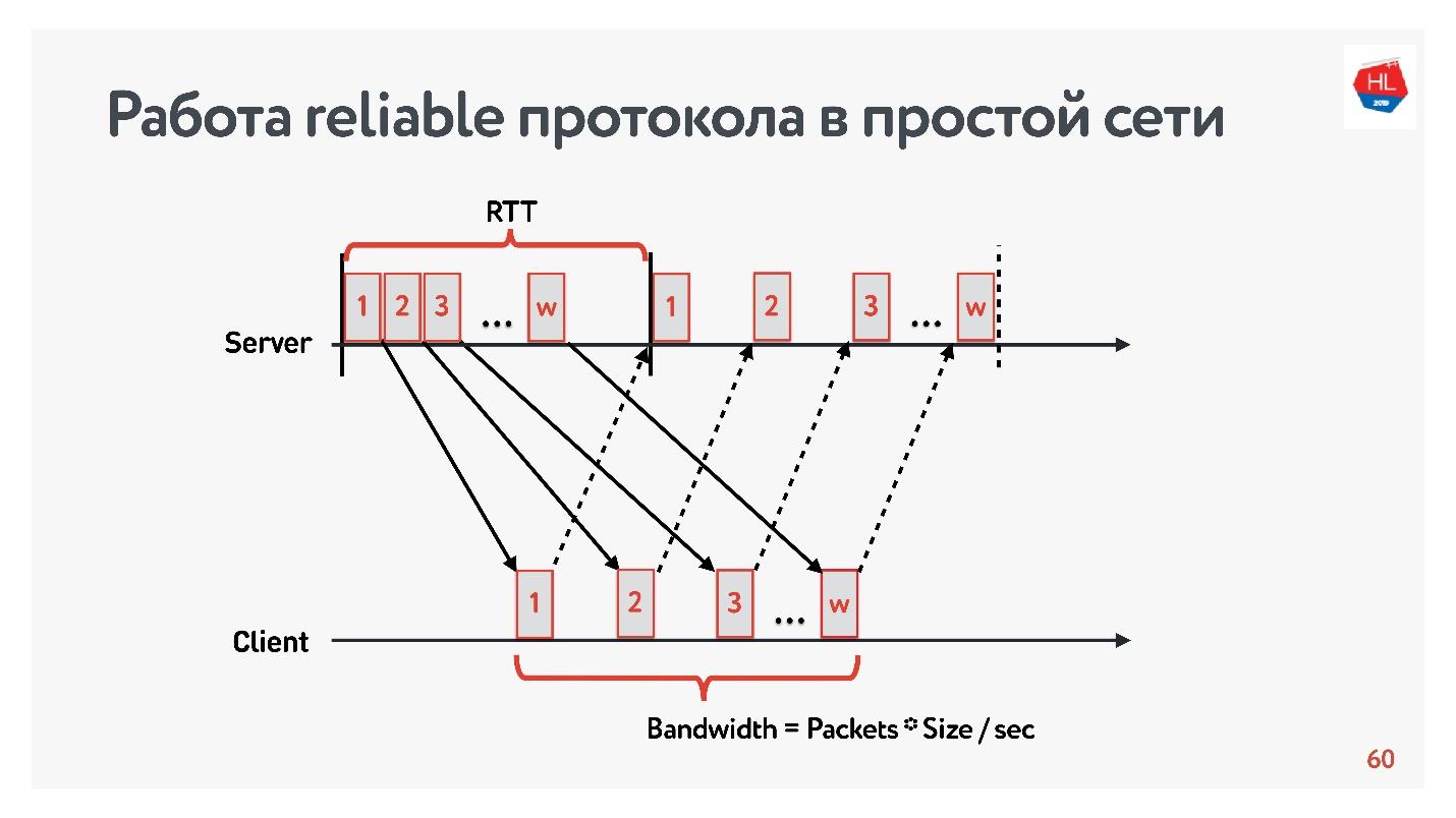 TCP против UDP или будущее сетевых протоколов - 22