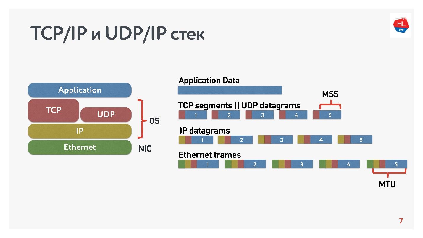 TCP против UDP или будущее сетевых протоколов - 3