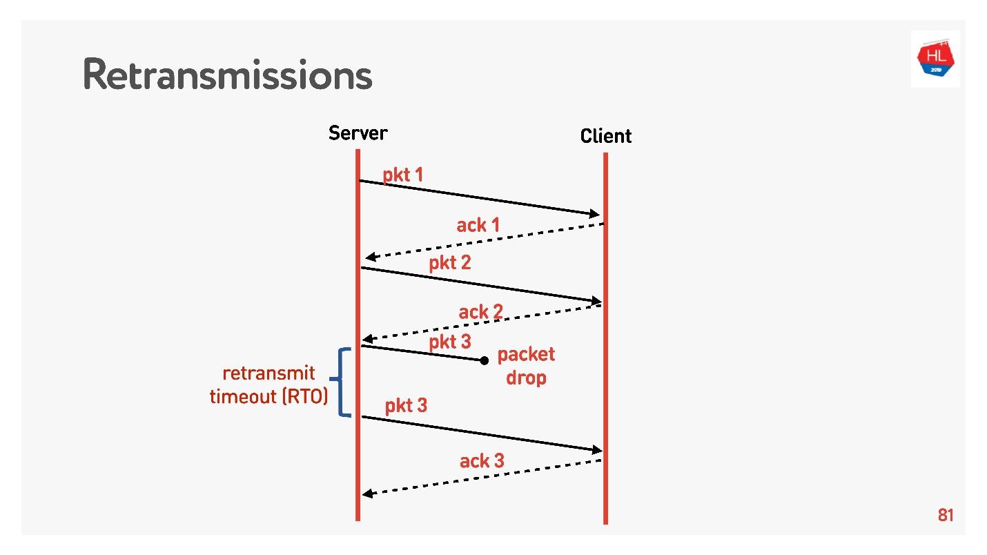 TCP против UDP или будущее сетевых протоколов - 31