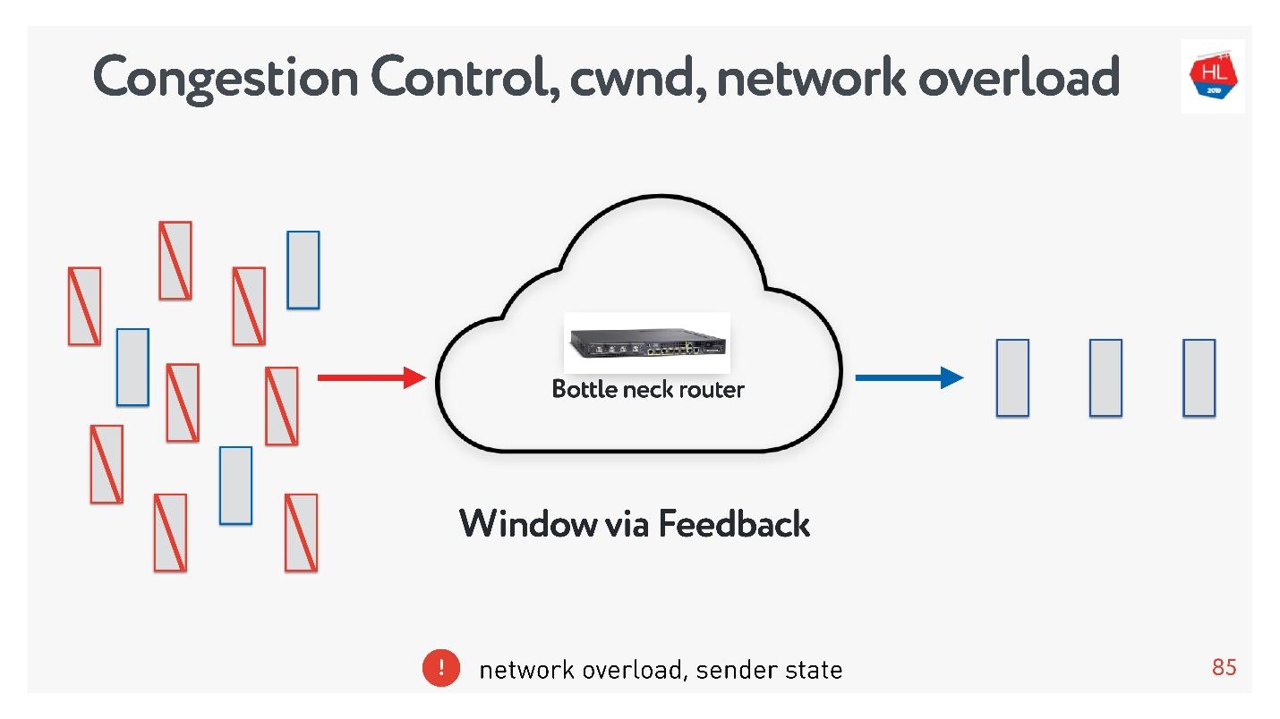 TCP против UDP или будущее сетевых протоколов - 34