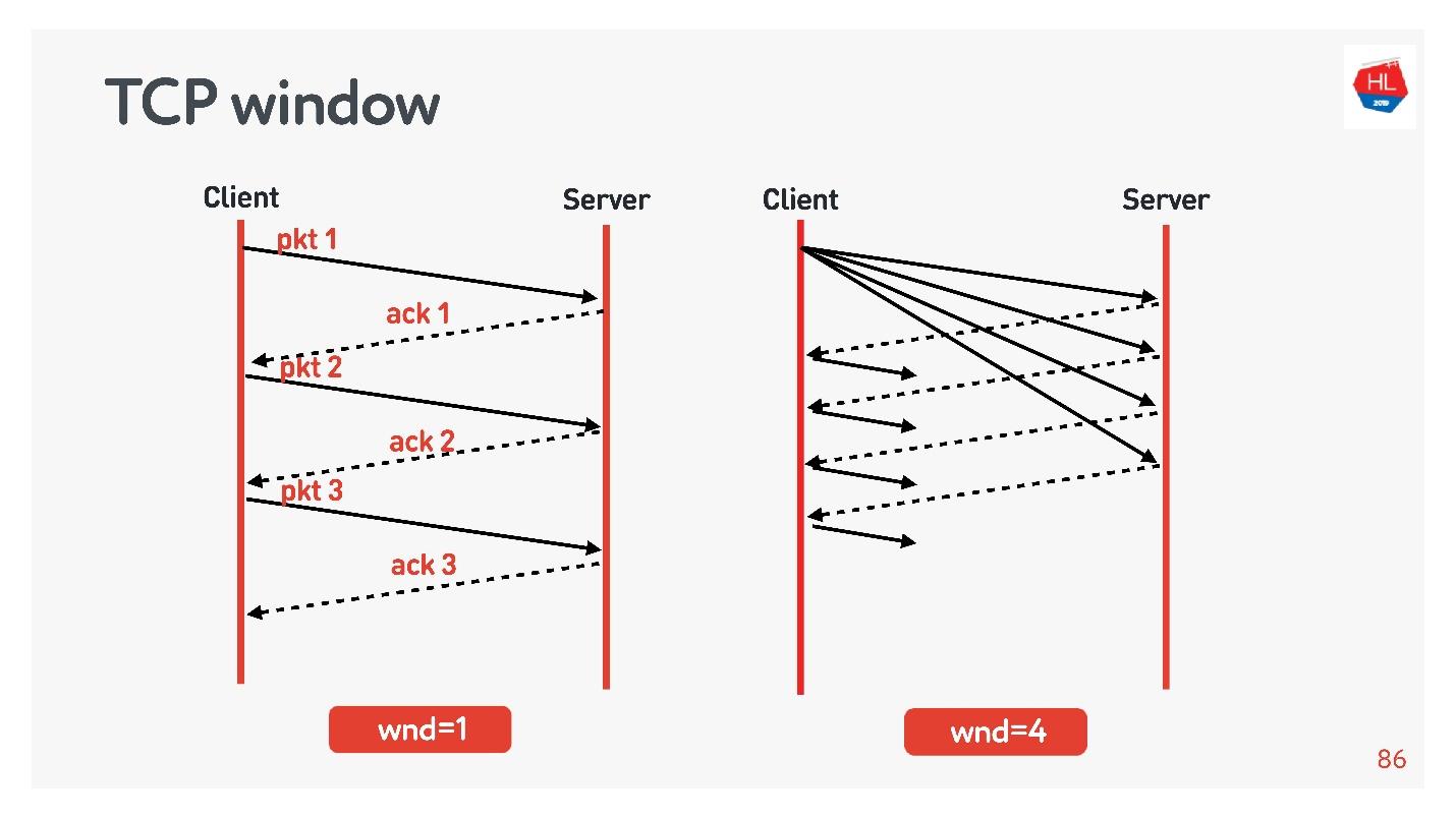 TCP против UDP или будущее сетевых протоколов - 35
