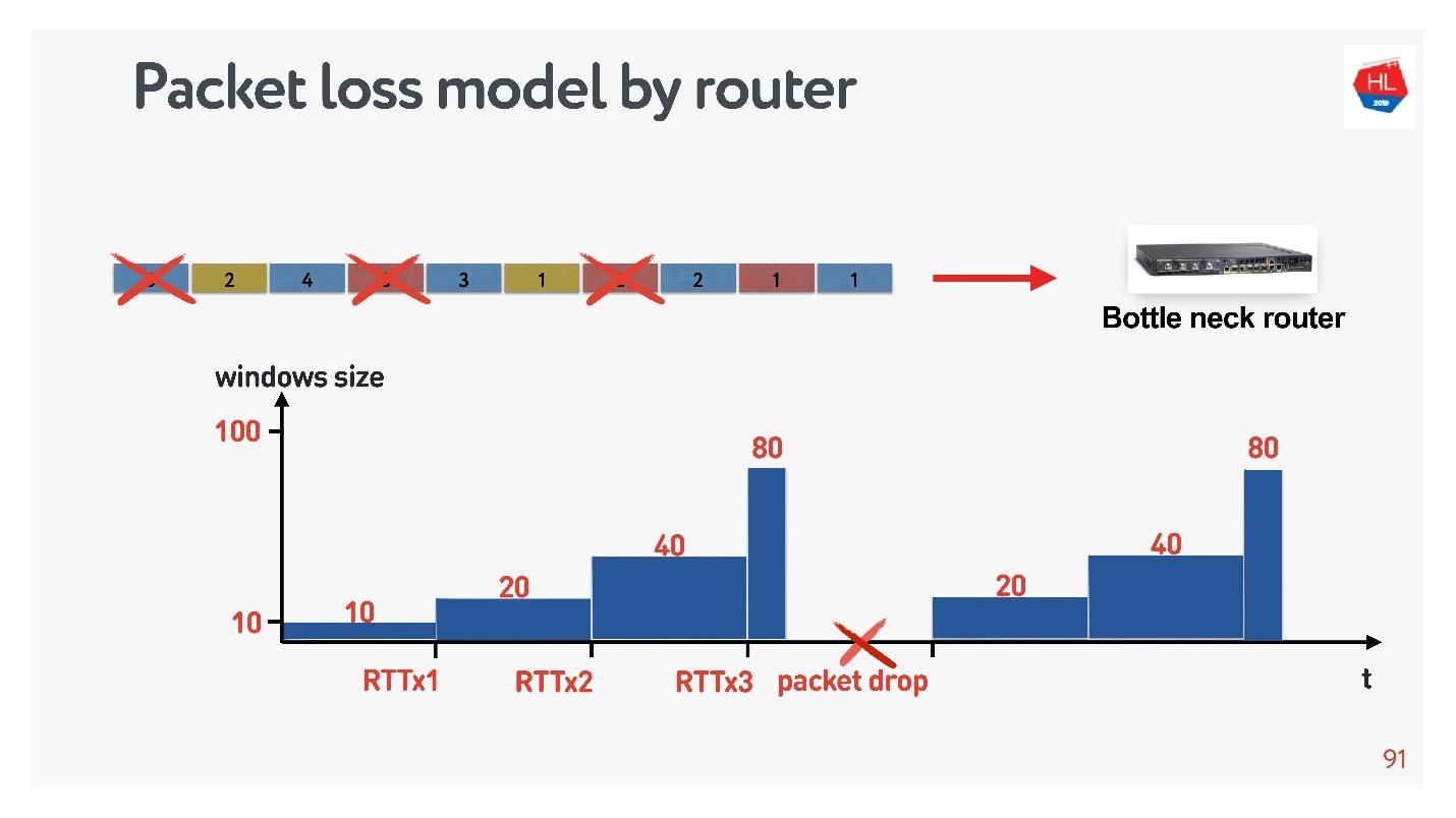 TCP против UDP или будущее сетевых протоколов - 38