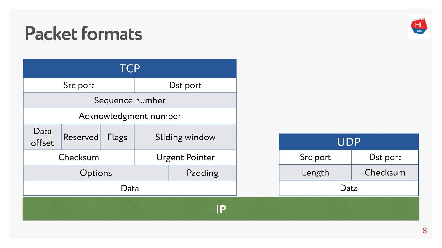TCP против UDP или будущее сетевых протоколов - 4