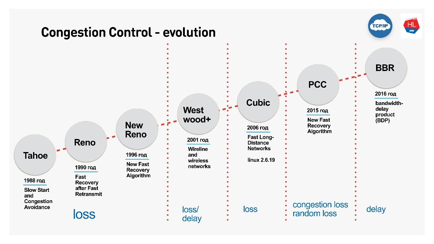 TCP против UDP или будущее сетевых протоколов - 40