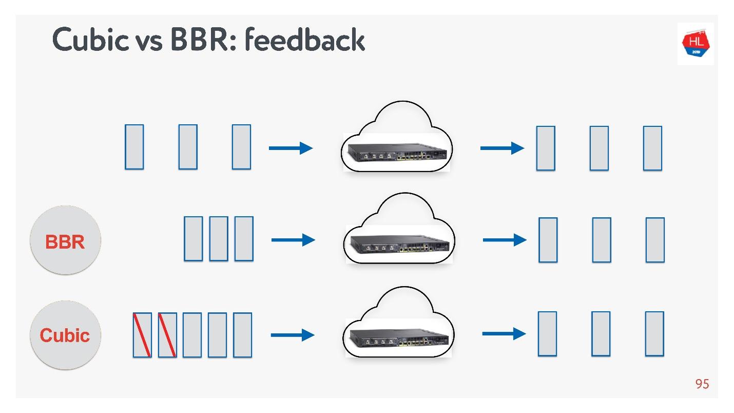 TCP против UDP или будущее сетевых протоколов - 41