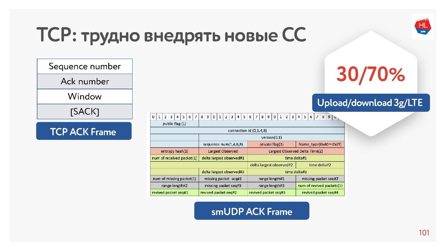 TCP против UDP или будущее сетевых протоколов - 44