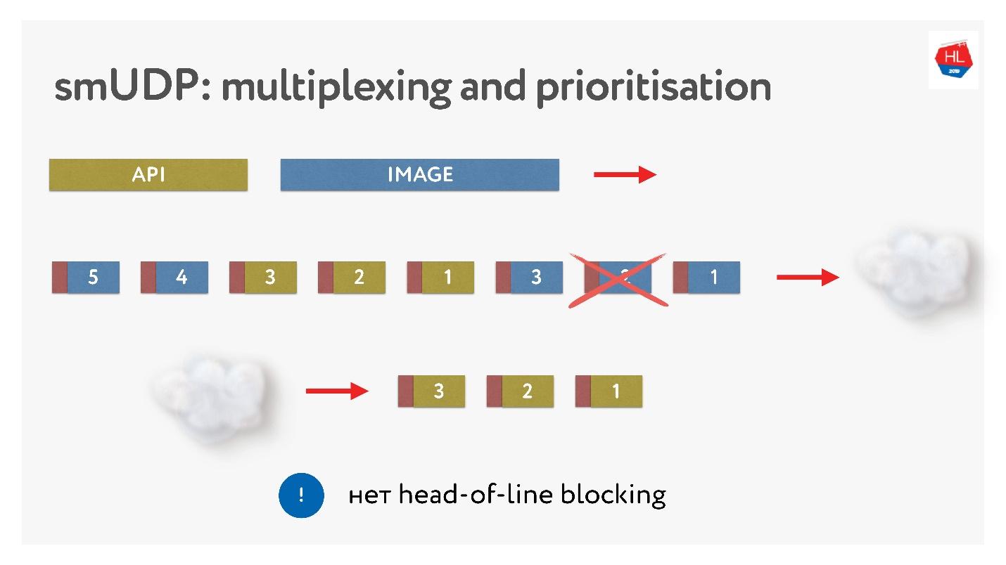TCP против UDP или будущее сетевых протоколов - 53