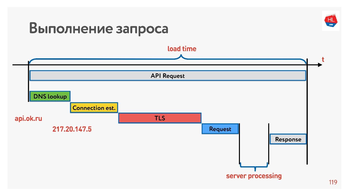 TCP против UDP или будущее сетевых протоколов - 55