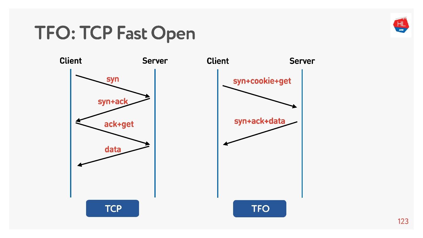 TCP против UDP или будущее сетевых протоколов - 57