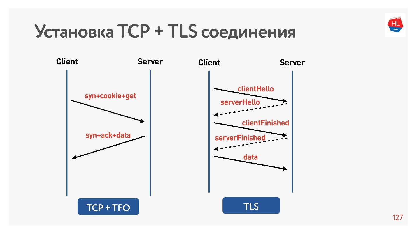 TCP против UDP или будущее сетевых протоколов - 60