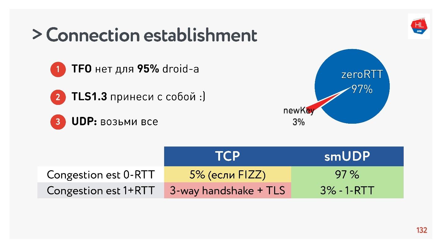 TCP против UDP или будущее сетевых протоколов - 64
