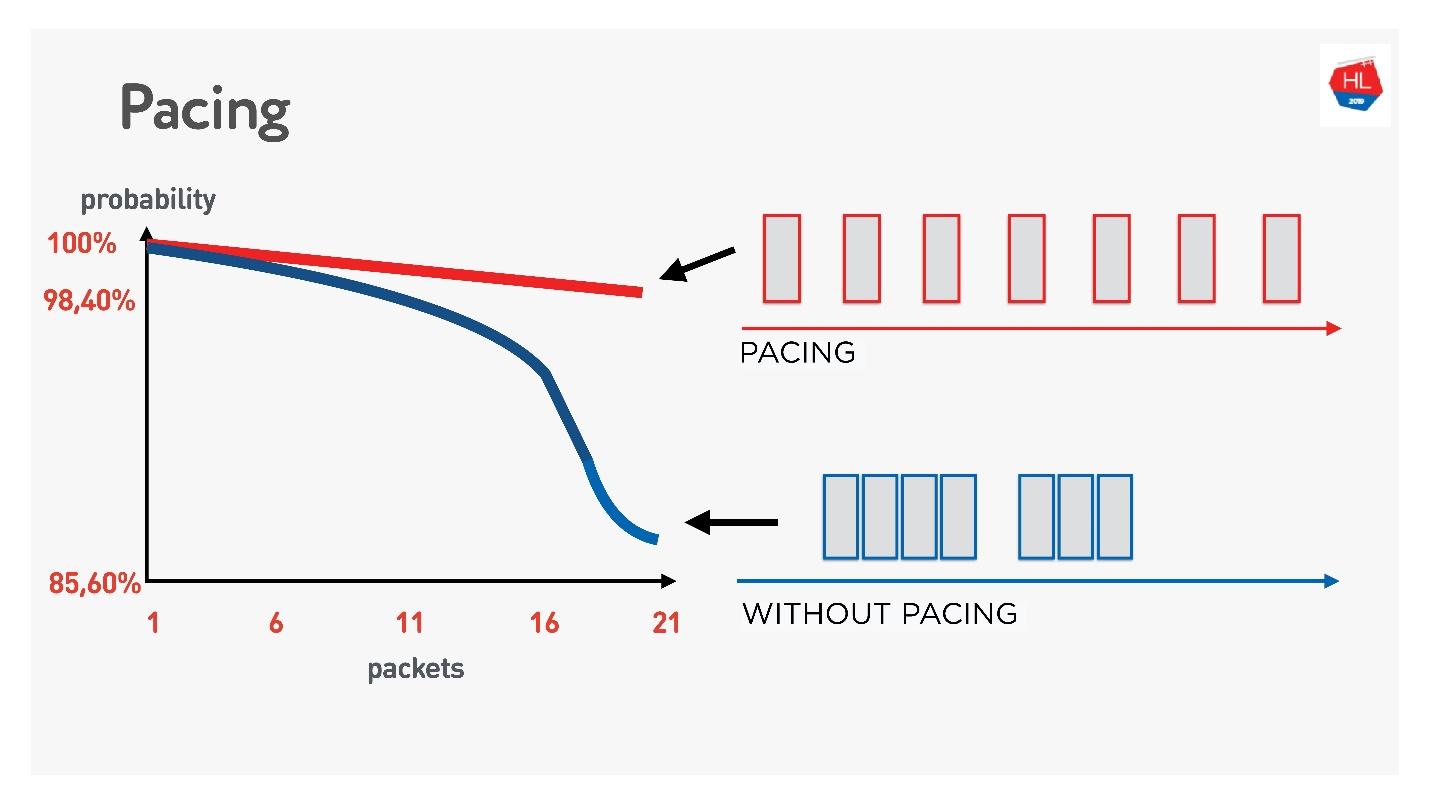 TCP против UDP или будущее сетевых протоколов - 70