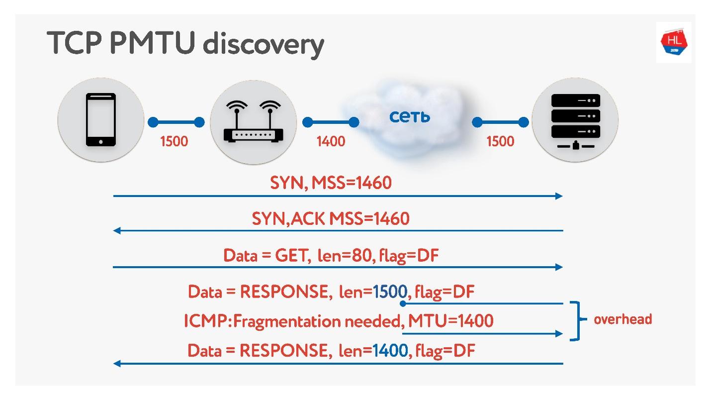 TCP против UDP или будущее сетевых протоколов - 74