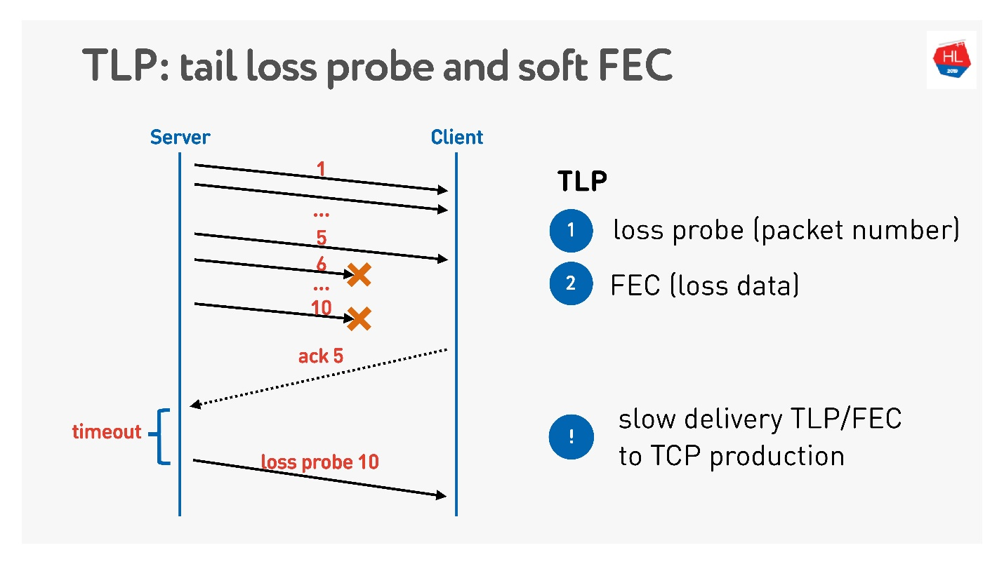 TCP против UDP или будущее сетевых протоколов - 80