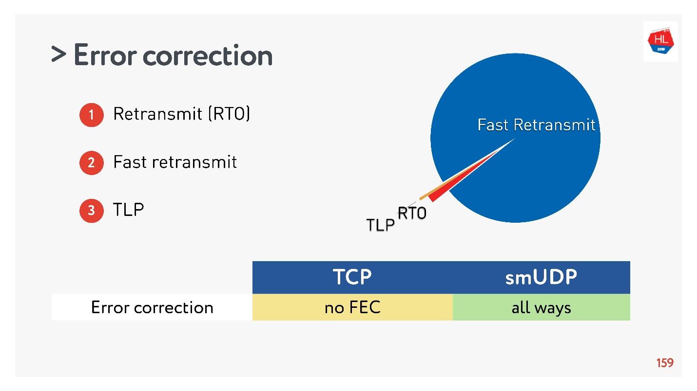TCP против UDP или будущее сетевых протоколов - 81