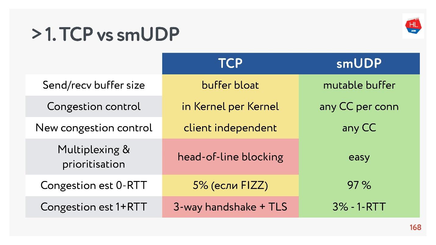 TCP против UDP или будущее сетевых протоколов - 86