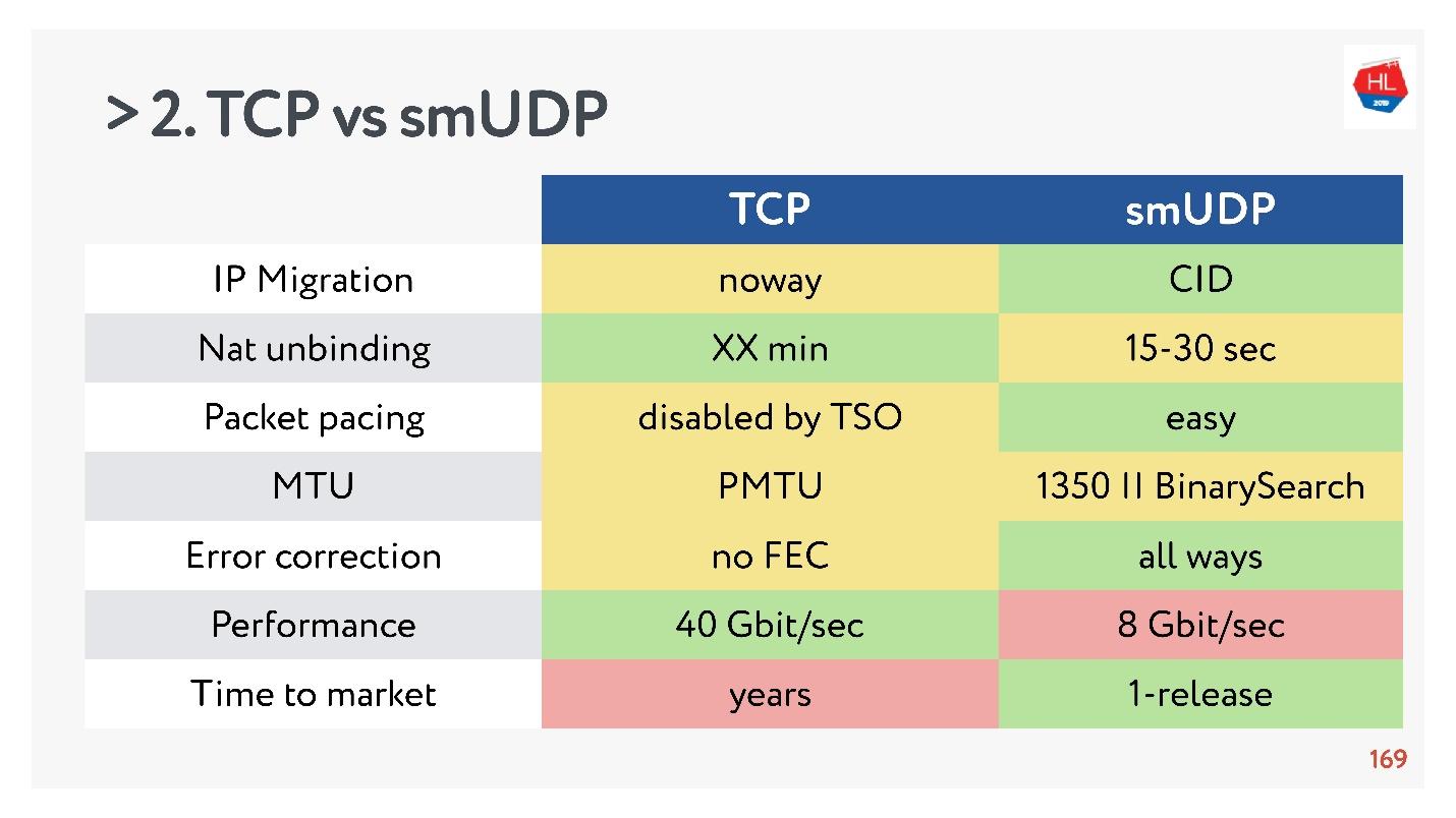 TCP против UDP или будущее сетевых протоколов - 87