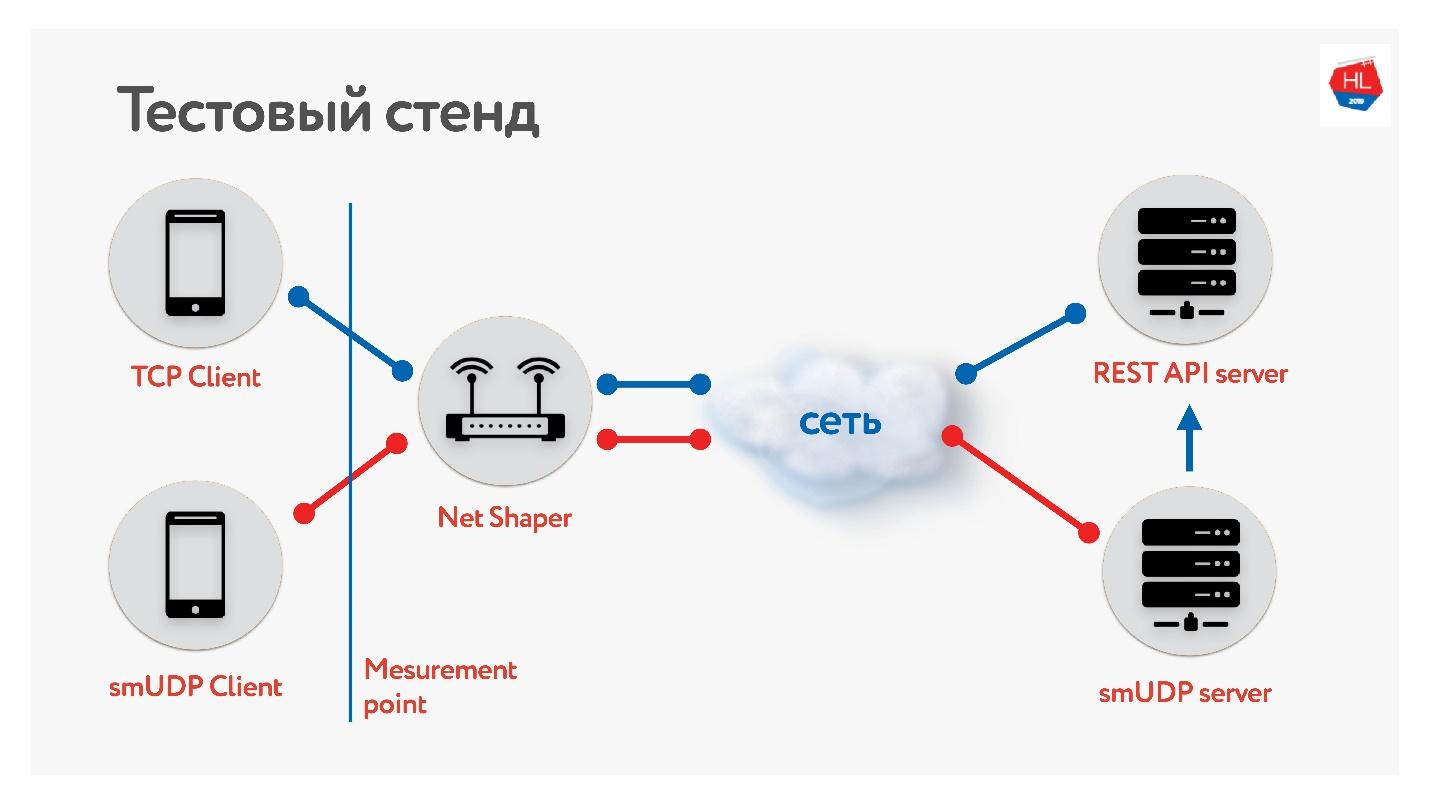TCP против UDP или будущее сетевых протоколов - 89