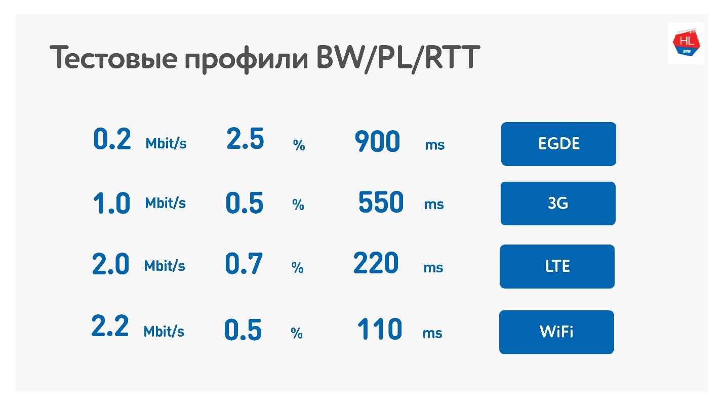 TCP против UDP или будущее сетевых протоколов - 90