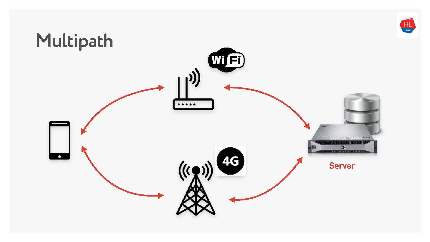 TCP против UDP или будущее сетевых протоколов - 98