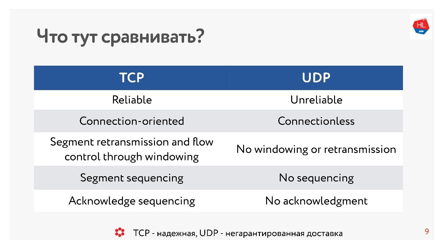TCP против UDP или будущее сетевых протоколов - 1
