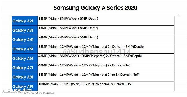 Камеры смартфонов Samsung Galaxy A 2020: в большинстве моделей оптический зум, в топово Galaxy A91 — 108-мегапиксельный датчик