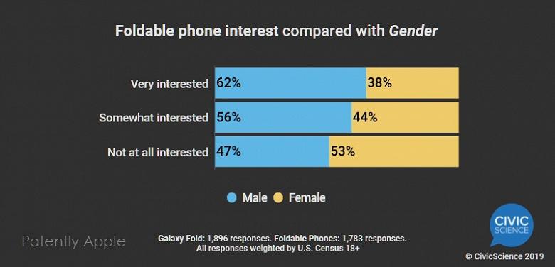 Наименьший интерес складные смартфоны вызывают у поклонников продукции Apple и женщин
