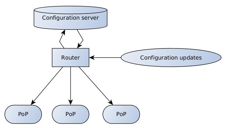 Система управления конфигурацией сети фильтрации Qrator - 2