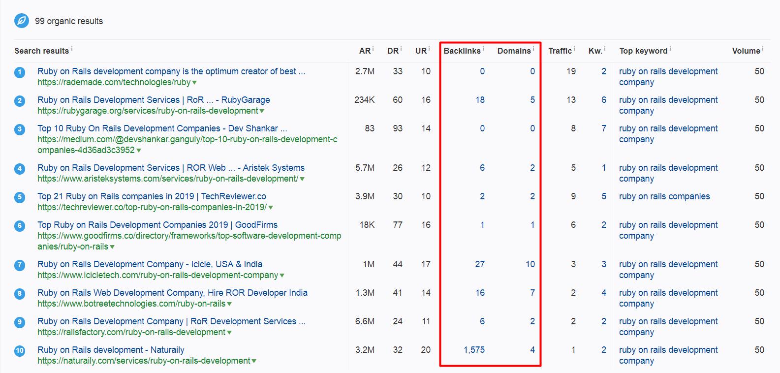 Как попасть в топ Google в ЕС-США в нише разработки и найти клиентов с большими бюджетами - 4