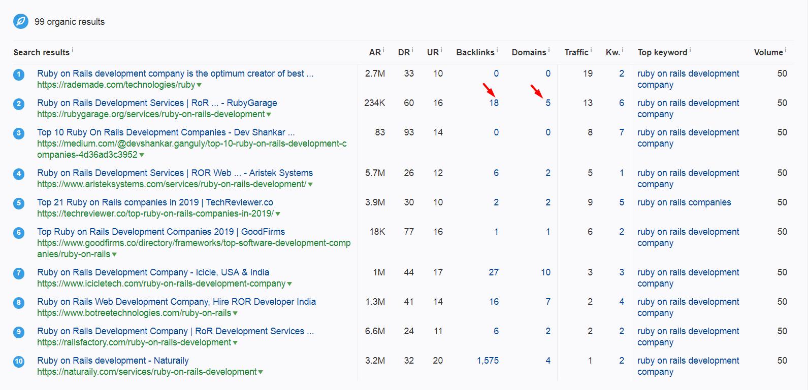 Как попасть в топ Google в ЕС-США в нише разработки и найти клиентов с большими бюджетами - 5