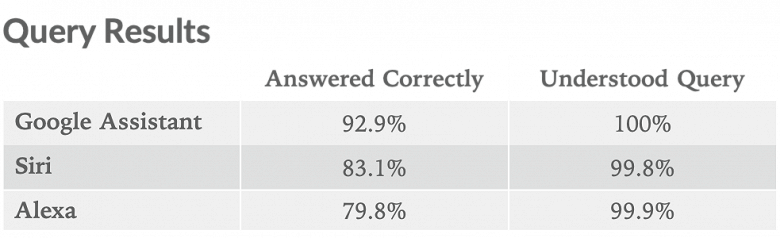 Свежее исследование показало, какой из голосовых помощников умнее