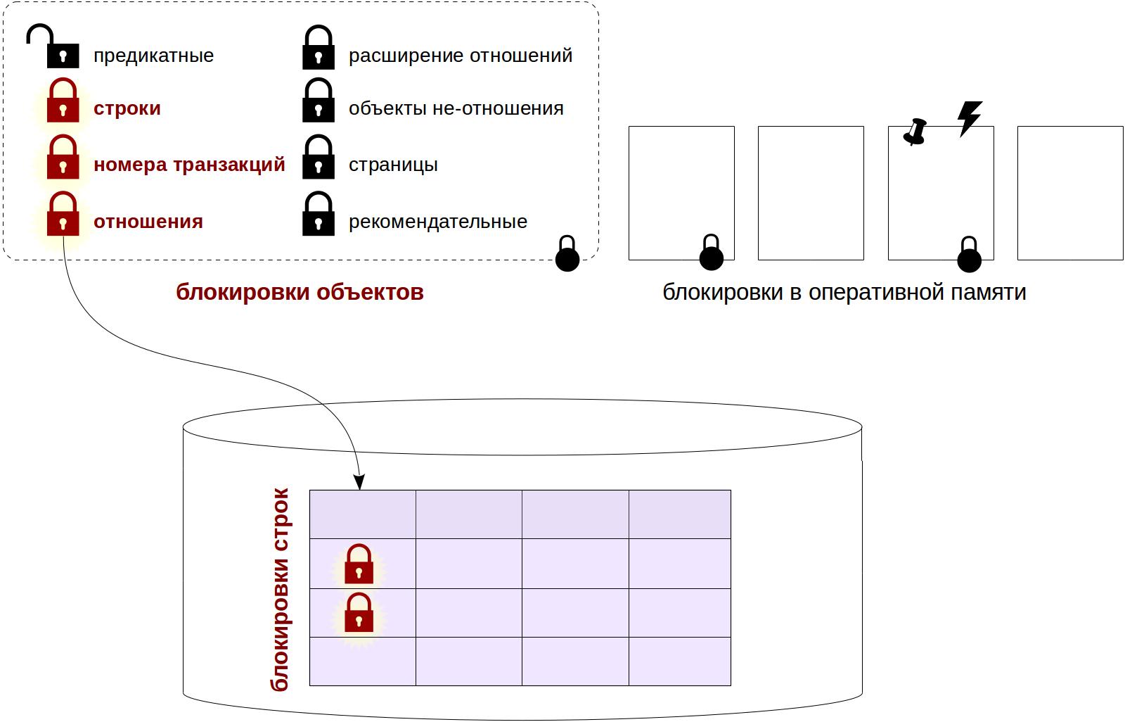 Блокировки в PostgreSQL: 2. Блокировки строк - 1