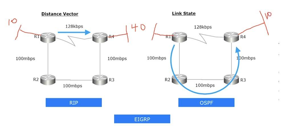 Тренинг Cisco 200-125 CCNA v3.0. День 18. Основы маршрутизации - 13