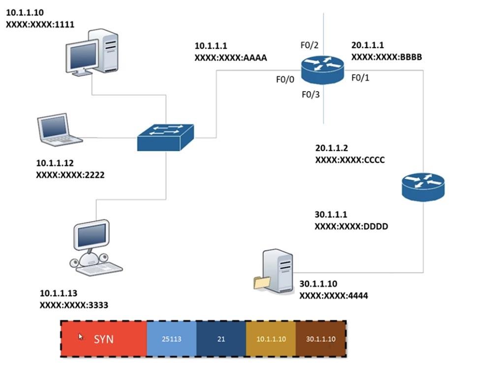 Тренинг Cisco 200-125 CCNA v3.0. День 18. Основы маршрутизации - 2