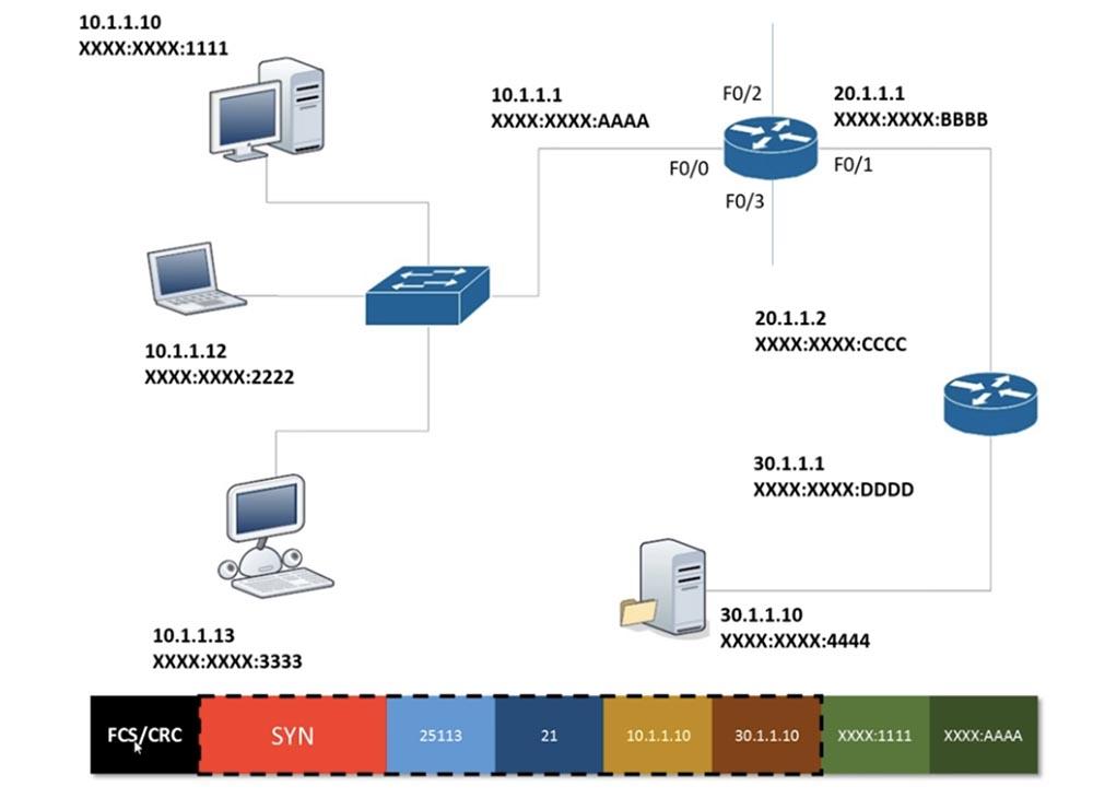 Тренинг Cisco 200-125 CCNA v3.0. День 18. Основы маршрутизации - 3