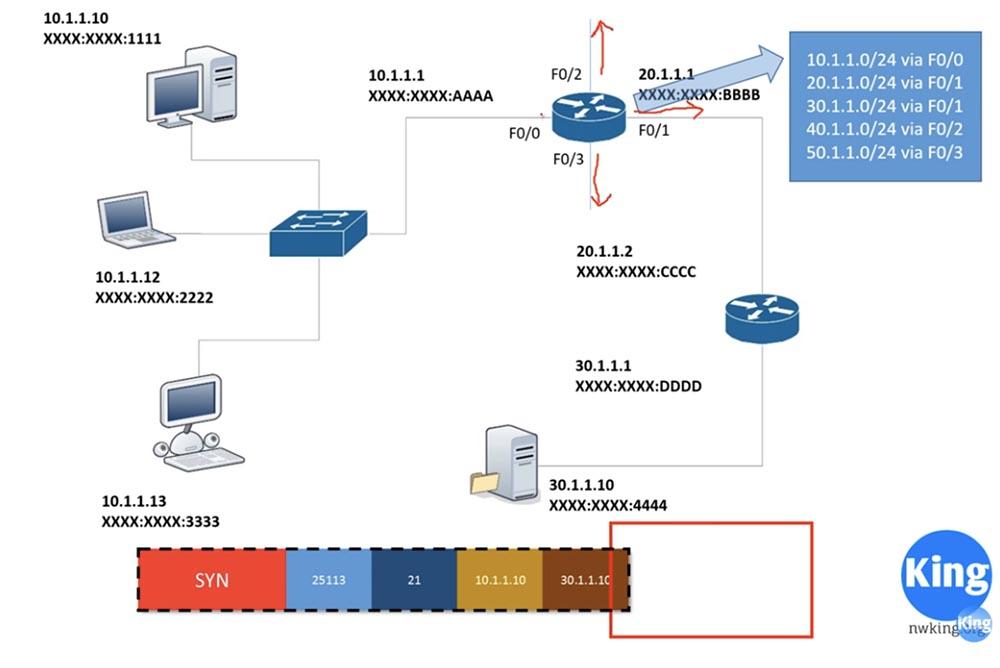 Тренинг Cisco 200-125 CCNA v3.0. День 18. Основы маршрутизации - 4