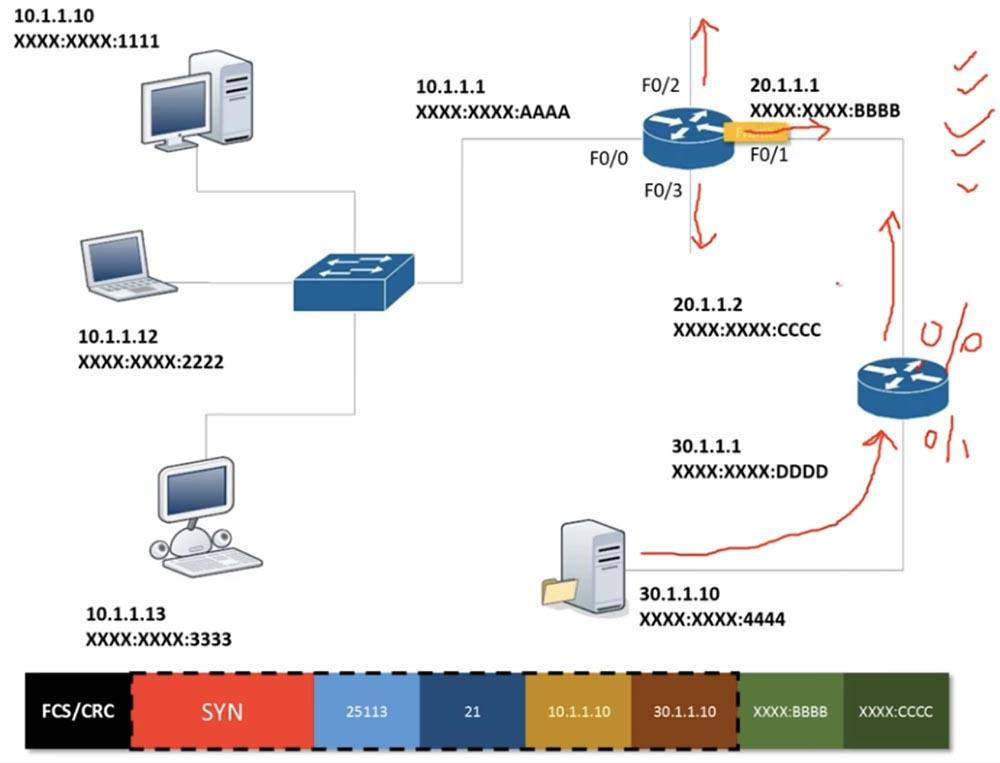 Тренинг Cisco 200-125 CCNA v3.0. День 18. Основы маршрутизации - 5