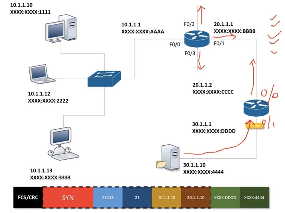 Тренинг Cisco 200-125 CCNA v3.0. День 18. Основы маршрутизации - 6
