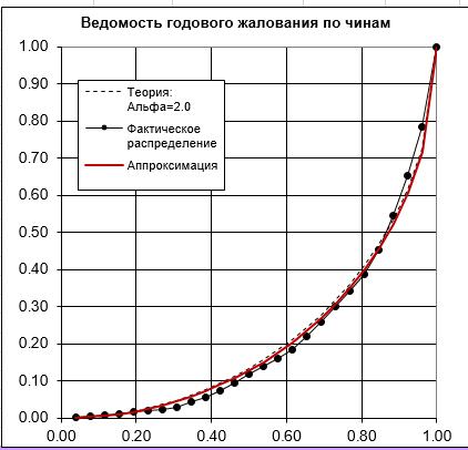 «Золотое сечение» в экономике – что это? - 3