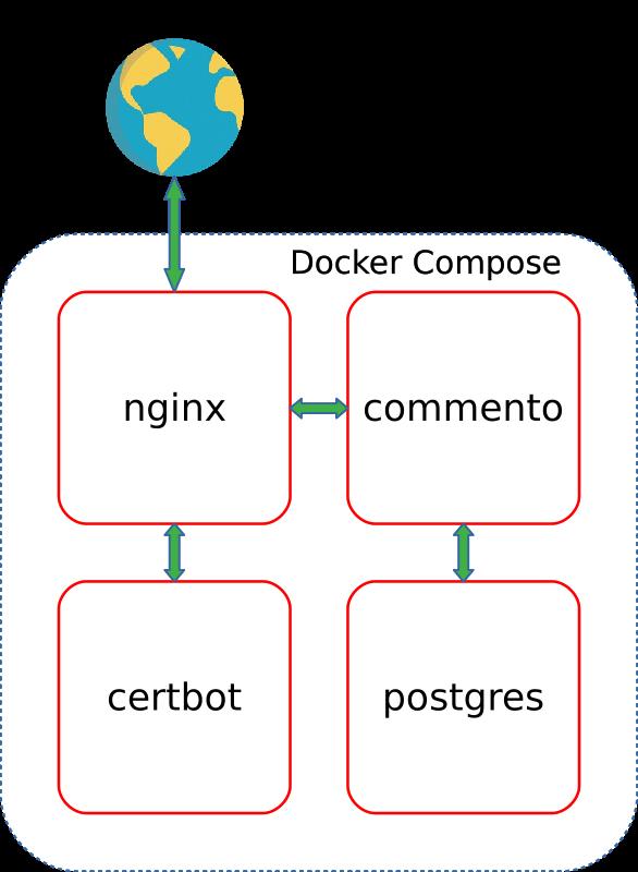 Собственный сервер Commento с Docker Compose - 1