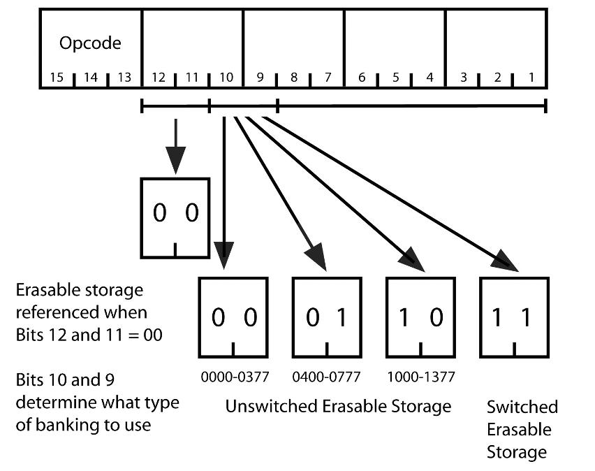 Apollo Guidance Computer — архитектура и системное ПО. Часть 2 - 10