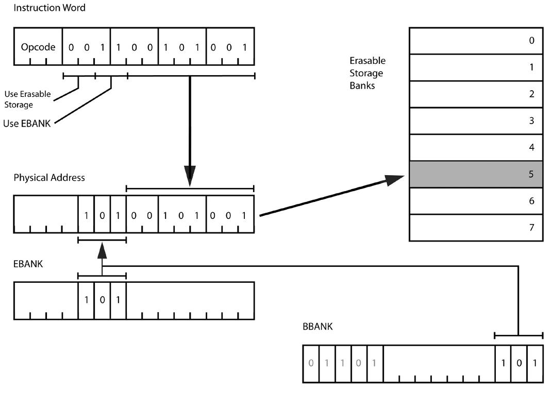 Apollo Guidance Computer — архитектура и системное ПО. Часть 2 - 11