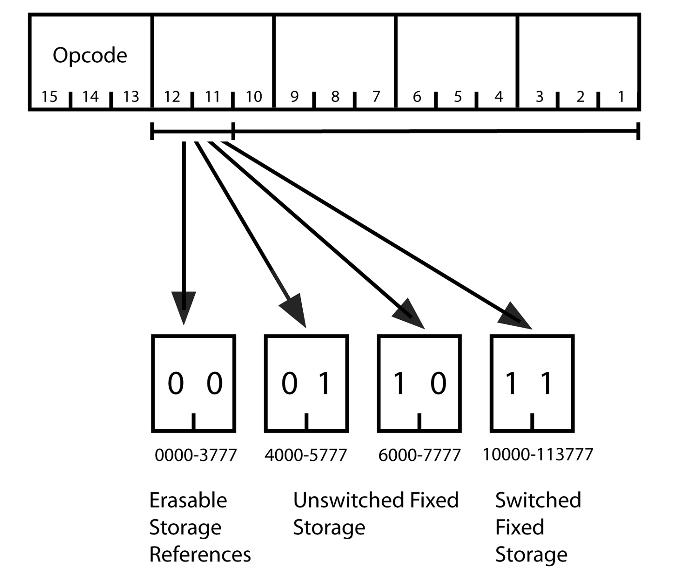 Apollo Guidance Computer — архитектура и системное ПО. Часть 2 - 12
